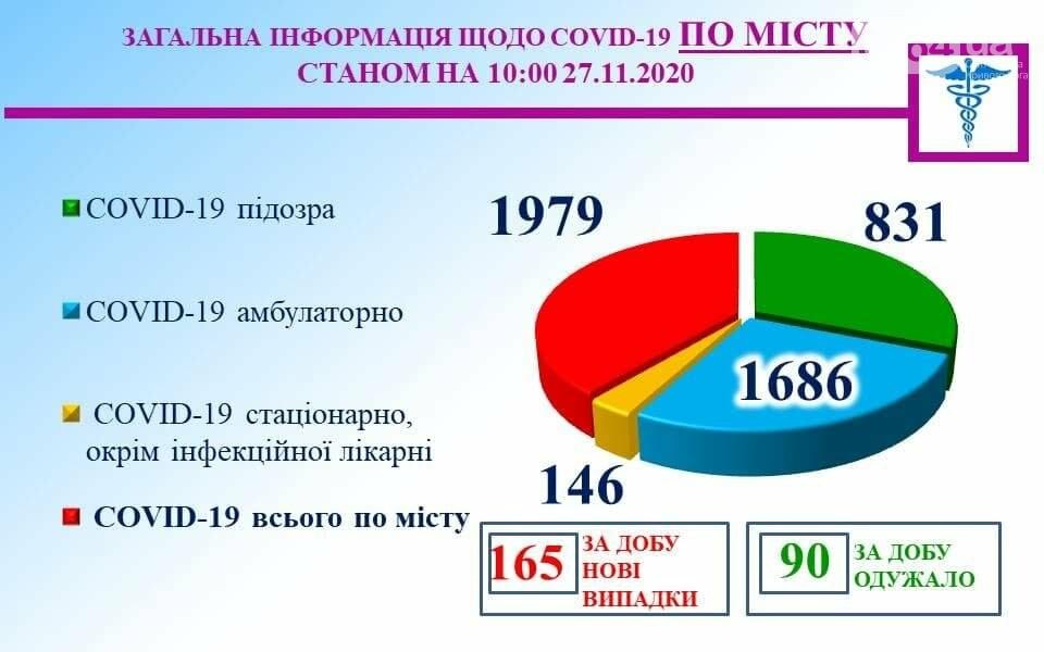 COVID-19 в Кривом Роге: за сутки подтверждено заболевание 165 человек, фото-1