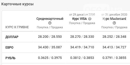 В банках Кривого Рога установлен новый курс валют на 6 января, фото-4