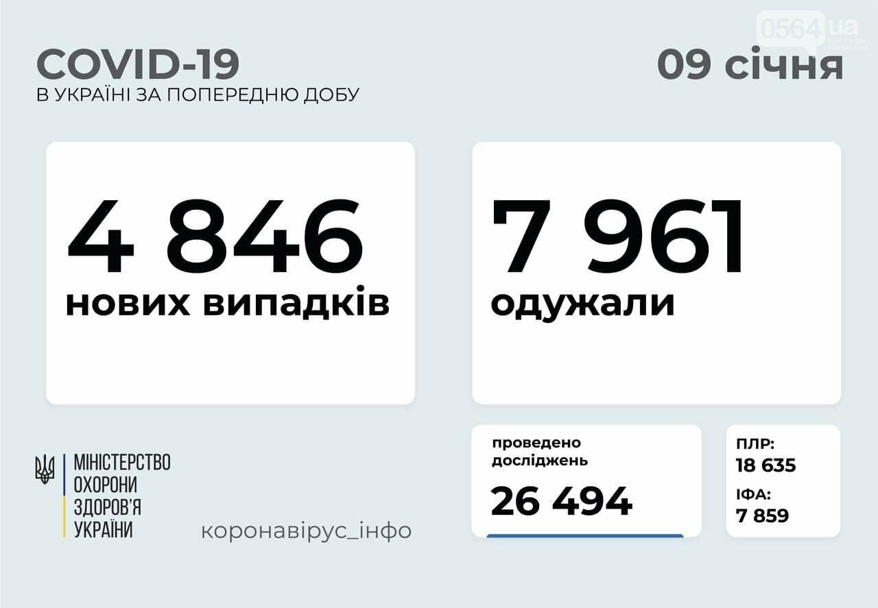 В Украине за сутки 168 детей и 176 медработников заболели COVID-19 , фото-1