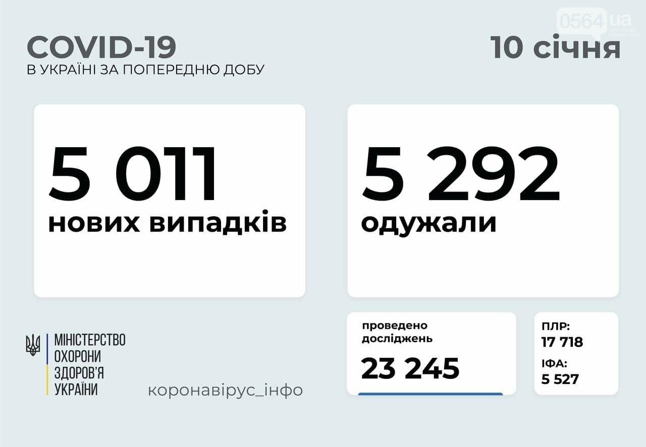 В Украине за сутки COVID-19 выявили у 113 детей и 164 медработника, фото-1