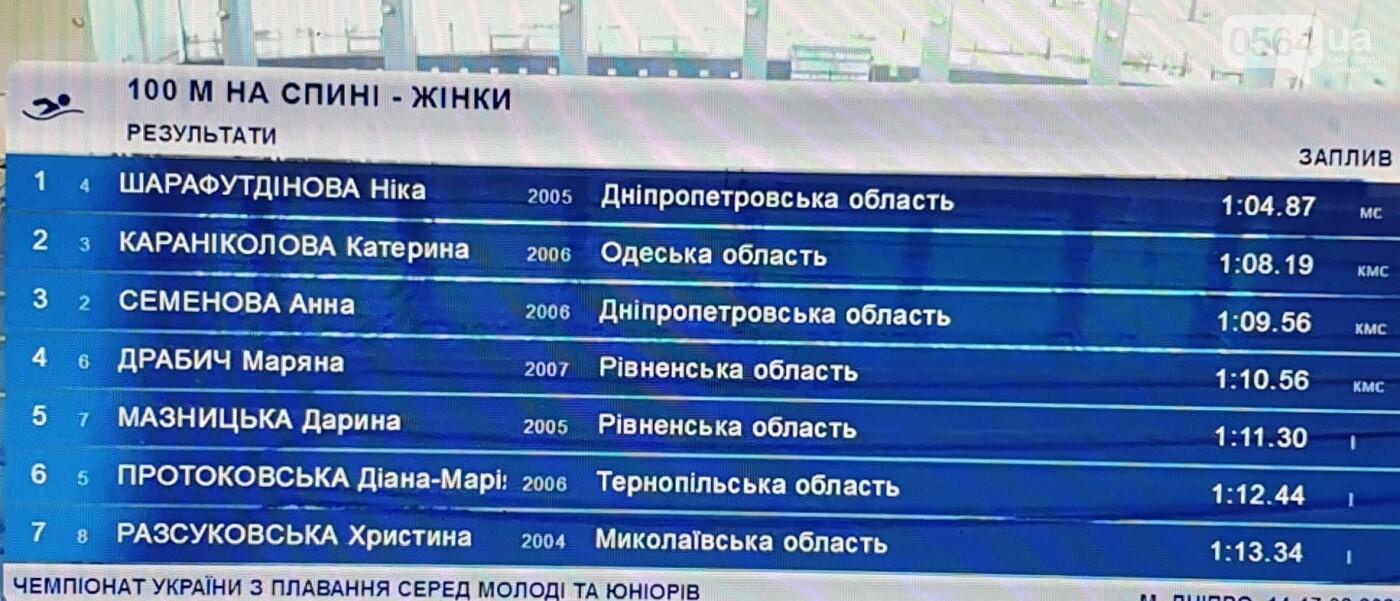 Криворожские пловцы привезли с Зимнего чемпионата Украины 6 медалей, - ФОТО , фото-2