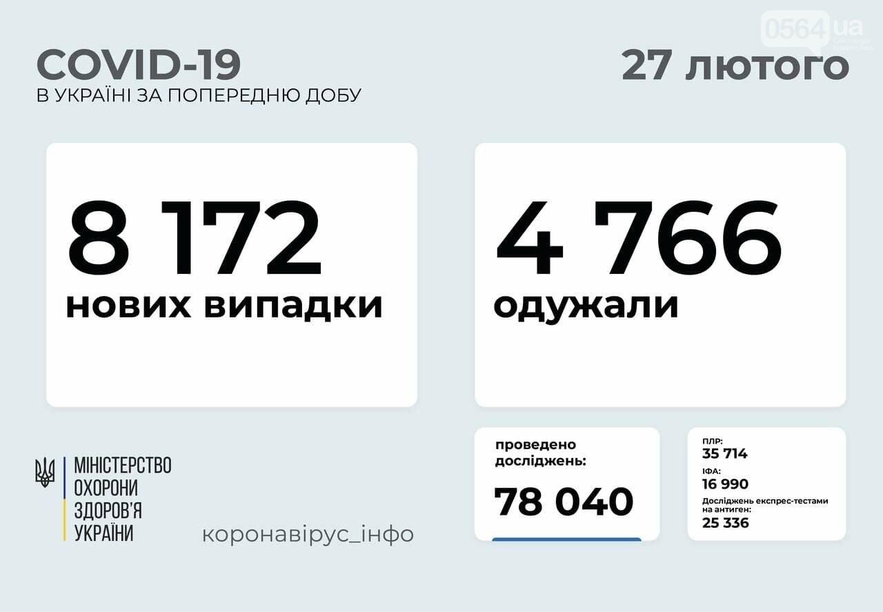 За сутки в Украине COVID-19 выявили у 519 детей и 292 медработников , фото-1