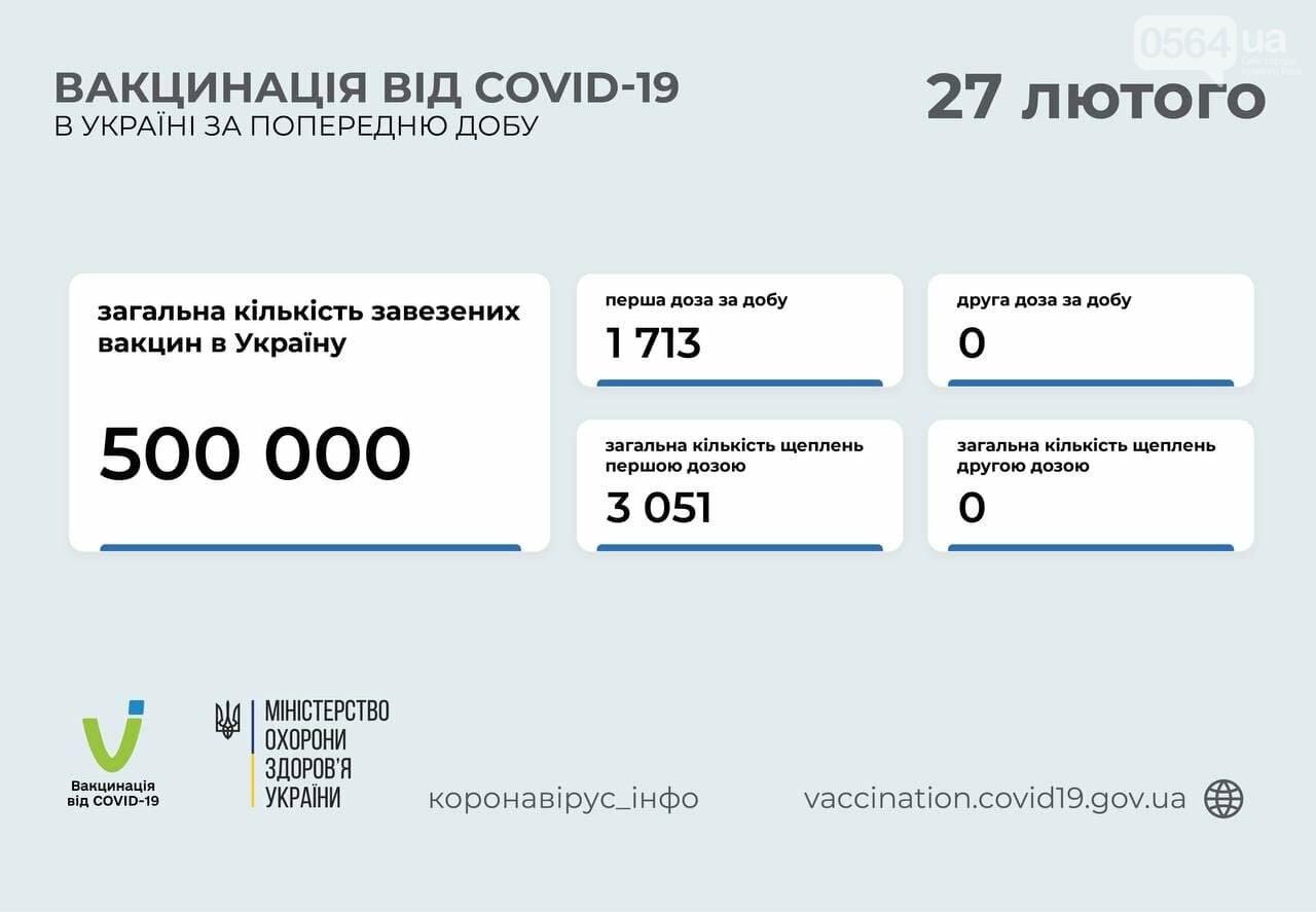 На Днепропетровщине за сутки от коронавируса вакцинировали 140 человек, - СТАТИСТИКА , фото-1