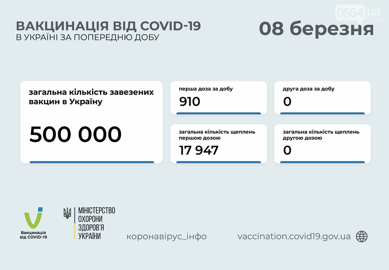 За сутки в Украине вакцинировали более 900 человек, фото-1