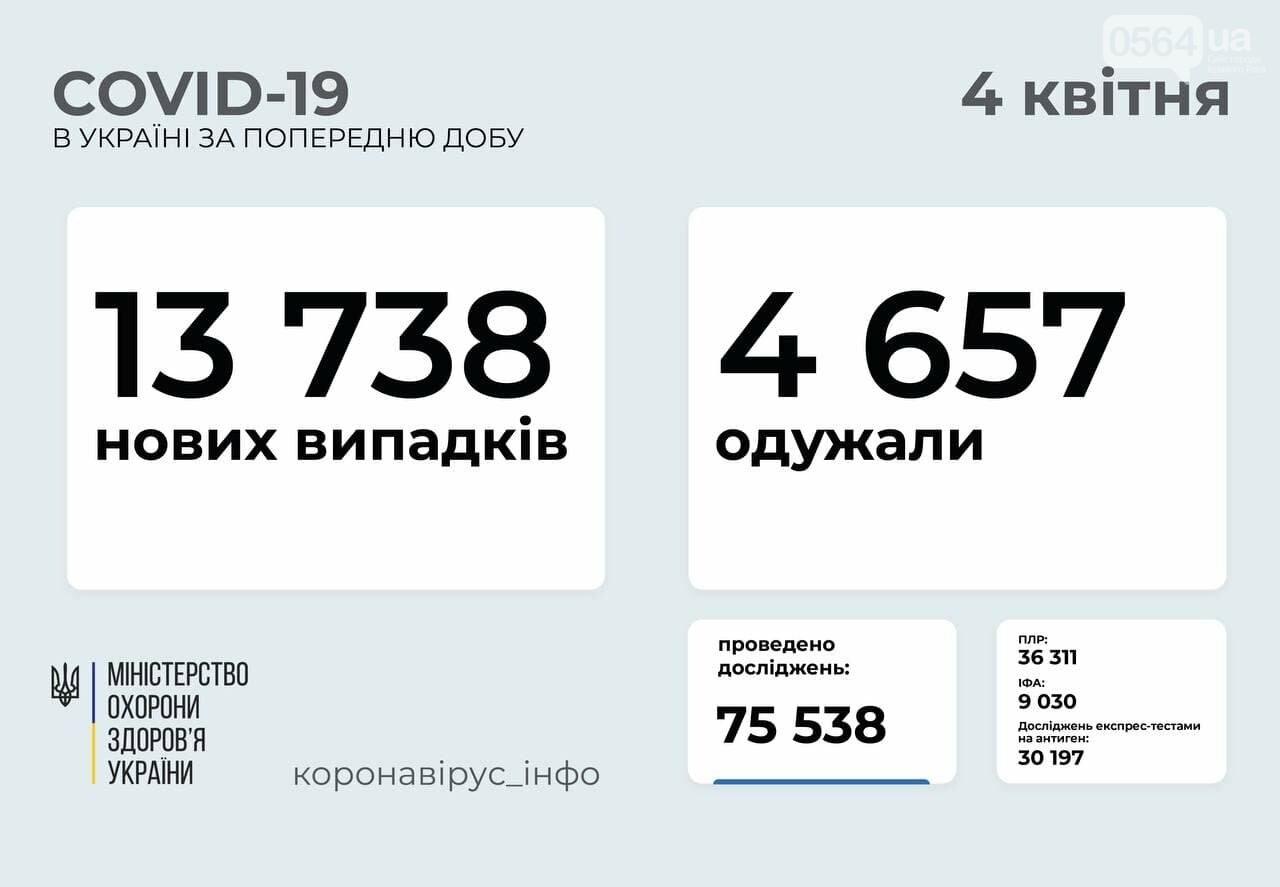 В Украине за сутки подтверждено 13738 новых случаев COVID-19, Днепропетровщина - в лидерах по заболеваемости, фото-1