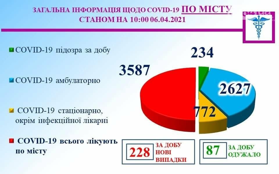 В Кривом Роге за сутки добавилось 228 новых случаев COVID-19, фото-1