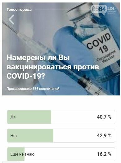"""""""Да"""", """"Нет"""", """"Не знаю"""", - сколько криворожан намерены вакцинироваться от COVID-19, - РЕЗУЛЬТАТЫ ОПРОСА, фото-1"""