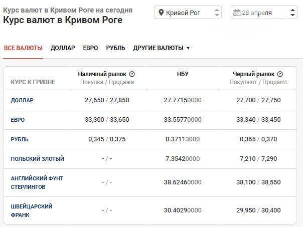 Курс валют на 28 апреля: падение доллара, рост евро, ажиотаж в банках, фото-1