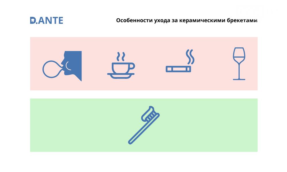 Современная стоматологическая клиника D.ANTE в центре Киева