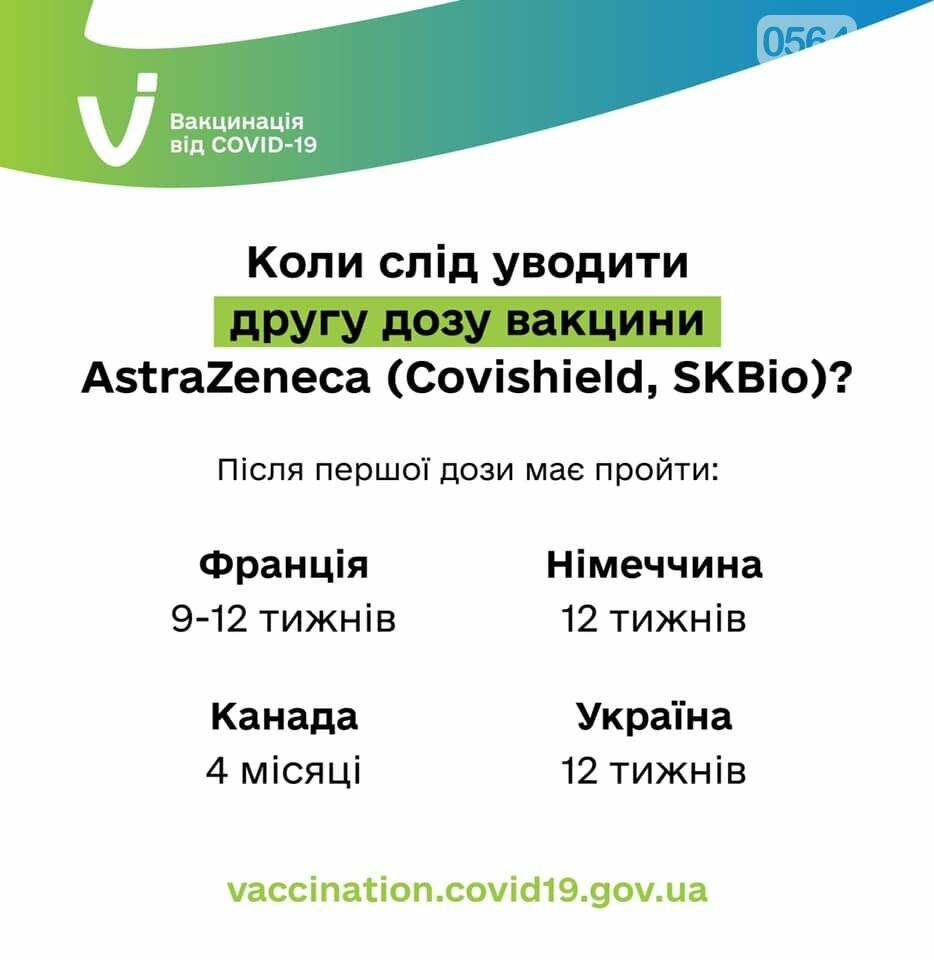 В Украине одобрили рекомендации увеличить интервал между введением первой и второй доз вакцины AstraZeneca до 12 недель, фото-1