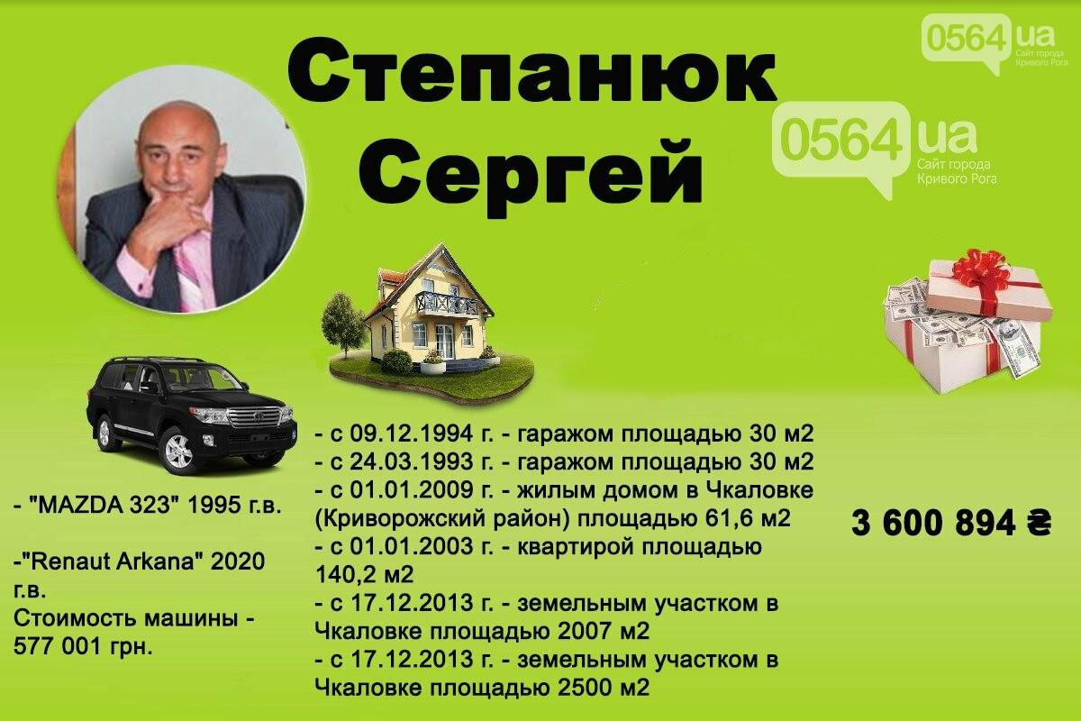 Сколько миллионов задекларировал новый директор криворожского коммунального предприятия, - ДЕКЛАРАЦИЯ , фото-1