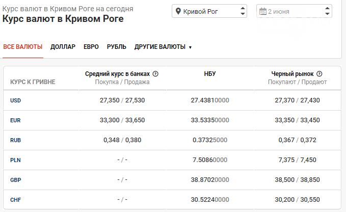 Курс доллара в Кривом Роге на 2 июня: наличный рынок активно близится к 27 грн, фото-1