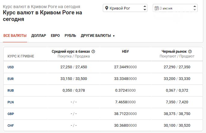 Стоимость евро и курс доллара в Кривом Роге на 3 июня, фото-1