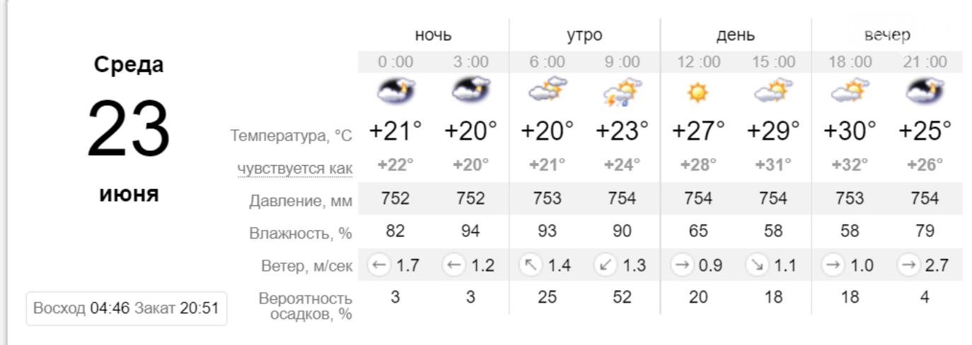 Погода в Кривом Роге на неделю: когда криворожанам ждать прохлады, фото-1