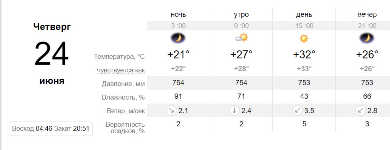 Погода в Кривом Роге на неделю: когда криворожанам ждать прохлады, фото-2
