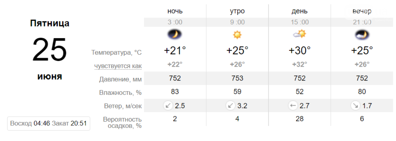 Погода в Кривом Роге на неделю: когда криворожанам ждать прохлады, фото-3