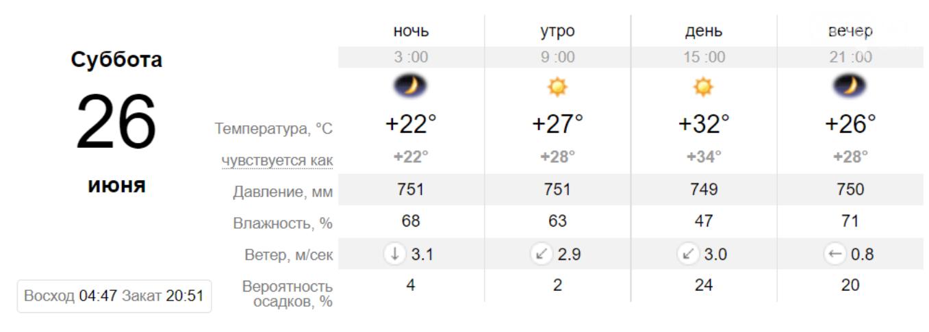 Погода в Кривом Роге на неделю: когда криворожанам ждать прохлады, фото-4