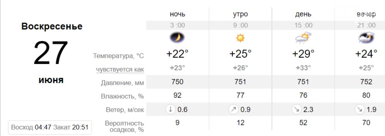 Погода в Кривом Роге на неделю: когда криворожанам ждать прохлады, фото-5