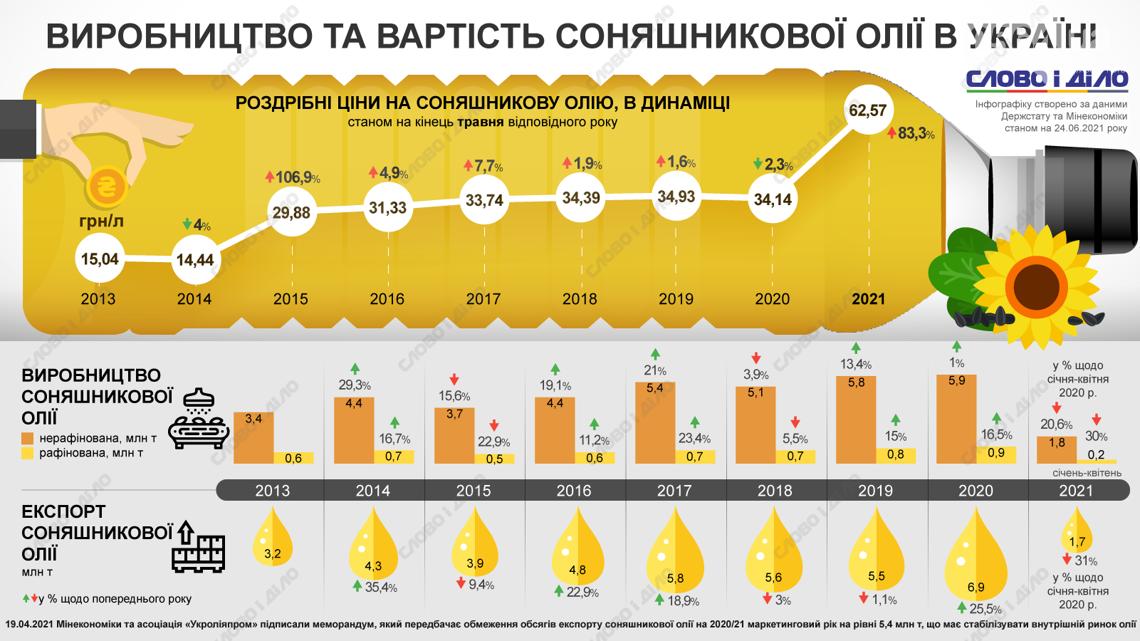 Как за последние годы менялась цена на подсолнечное масло в Украине, - ИНФОГРАФИКА, фото-1