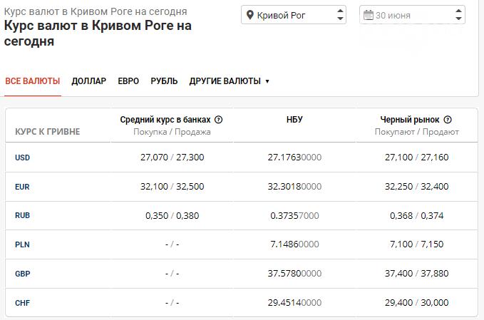 Курс доллара в Кривом Роге резко упал: в банках очередной ажиотаж, фото-1