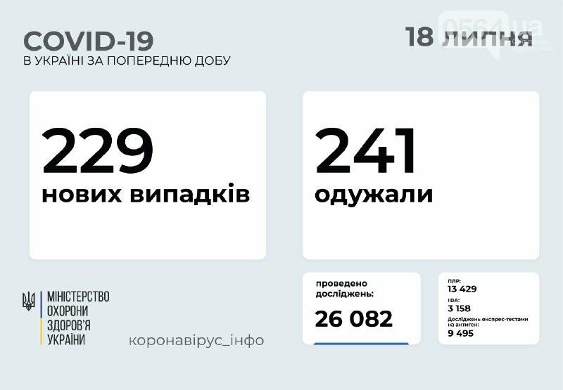 В Украине за сутки коронавирусом заболели 27 детей и 4 медработника, фото-1