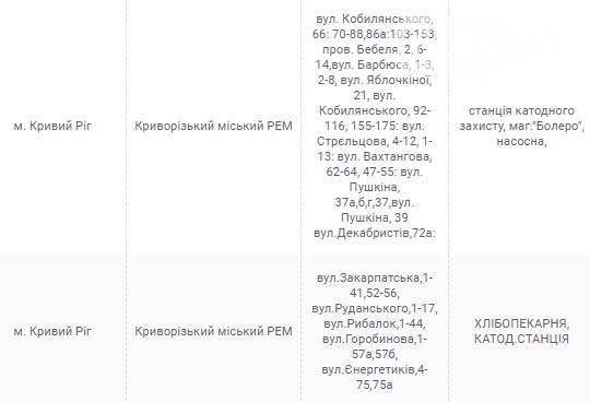 Плановые отключения электричества в Кривом Роге на 21 июля, - АДРЕСА, фото-1