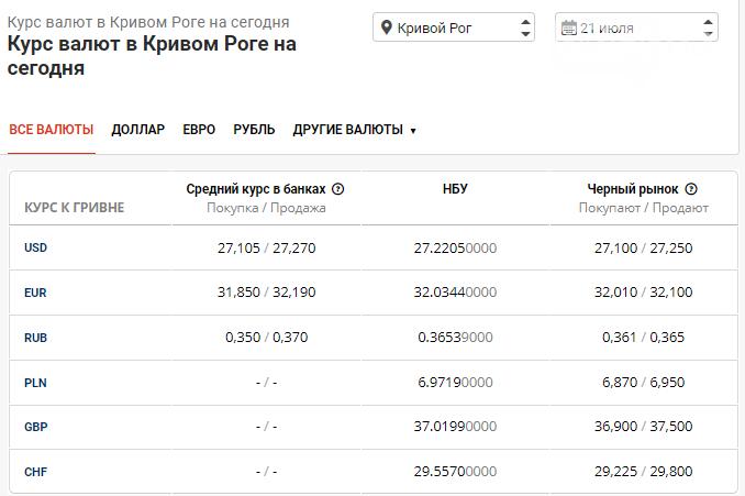 Курс доллара в Кривом Роге опять приближается к 27 грн , фото-1