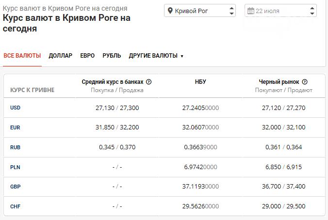 Курс доллара в Кривом Роге на 22 июля: какие изменения на валютном рынке, фото-1