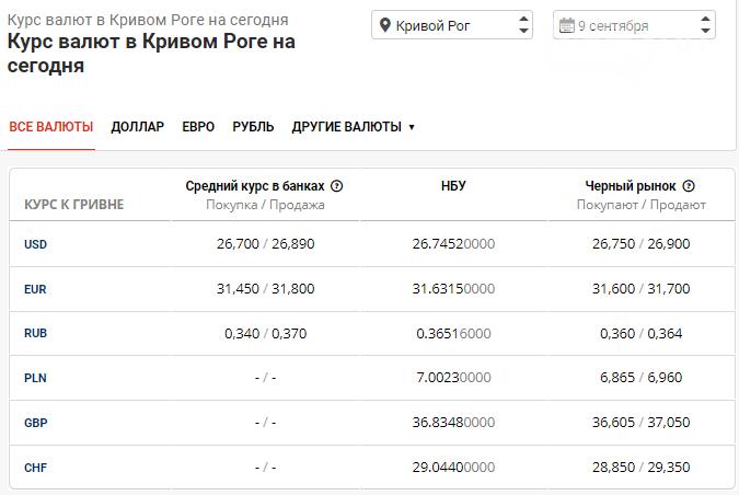 Курс доллара в Кривом Роге безнадежно падает: в банках опасаются стоимости ниже 26 грн, фото-1