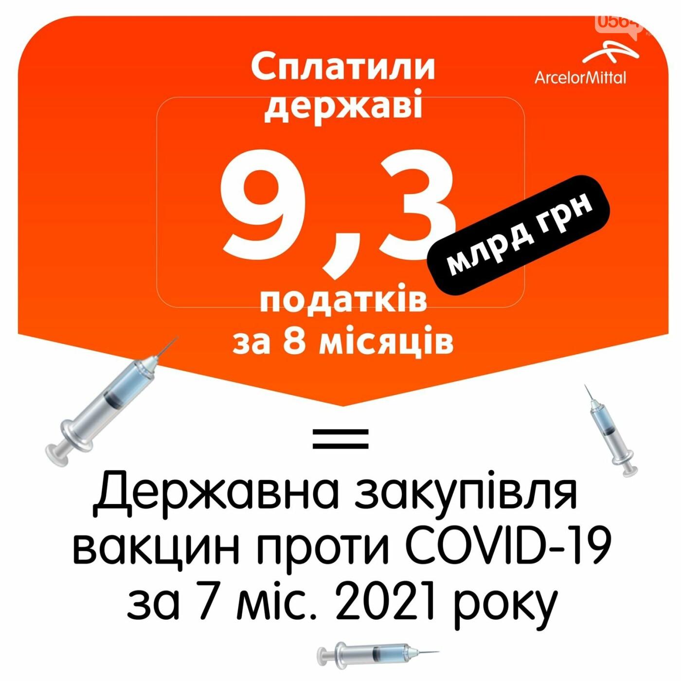 Налоговые платежи АрселорМиттал Кривой Рог за 8 месяцев 2021 года увеличились более чем в два раза по сравнению с аналогичным периодом про..., фото-2