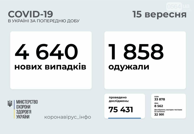 По состоянию на 15 сентября в Украине зафиксировано 4640 новых случаев COVID-19, фото-1