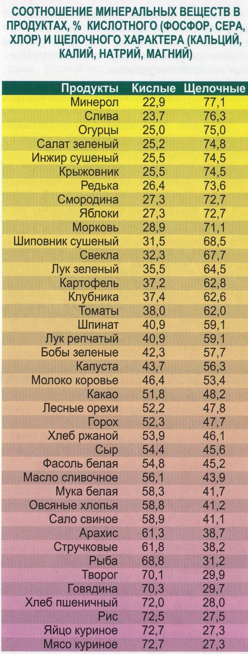 Соотношение минеральнsх веществ в продуктах