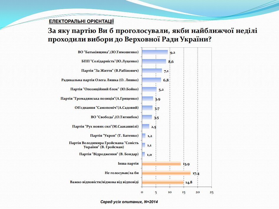 За кого проголосуют украинцы: у «БЮТ» рейтинг начал снижаться, у «ОППОБЛОКА» - рухнул, фото-1