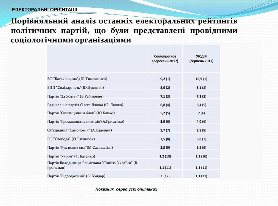За кого проголосуют украинцы: у «БЮТ» рейтинг начал снижаться, у «ОППОБЛОКА» - рухнул, фото-2