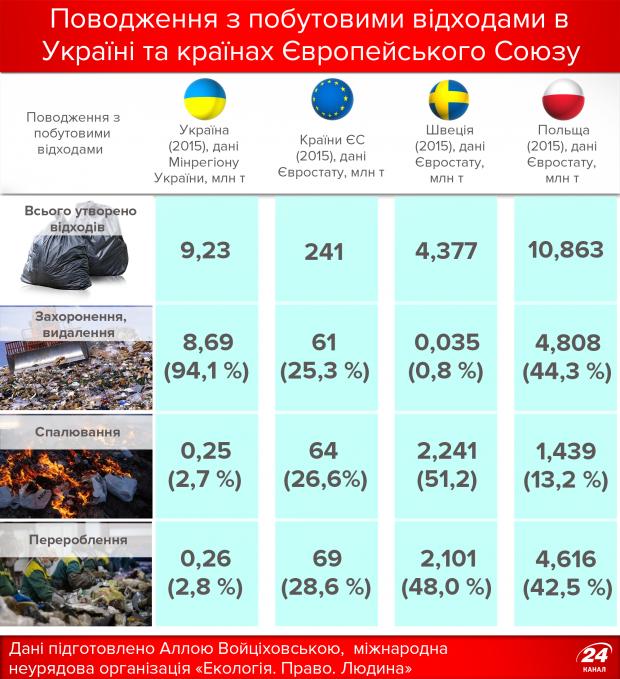 Сортировать или не сортировать? Что делать с мусором с 1 января наступившего года? (ИНФОГРАФИКА), фото-1