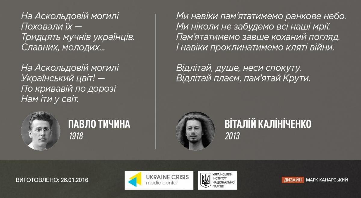 В Кривом Роге почтят память Героев Крут, ставших символом героизма молодого поколения в борьбе за независимость , фото-1