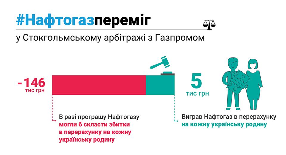 Третья газовая: зачем Путин открывает новый фронт против Украины, фото-2