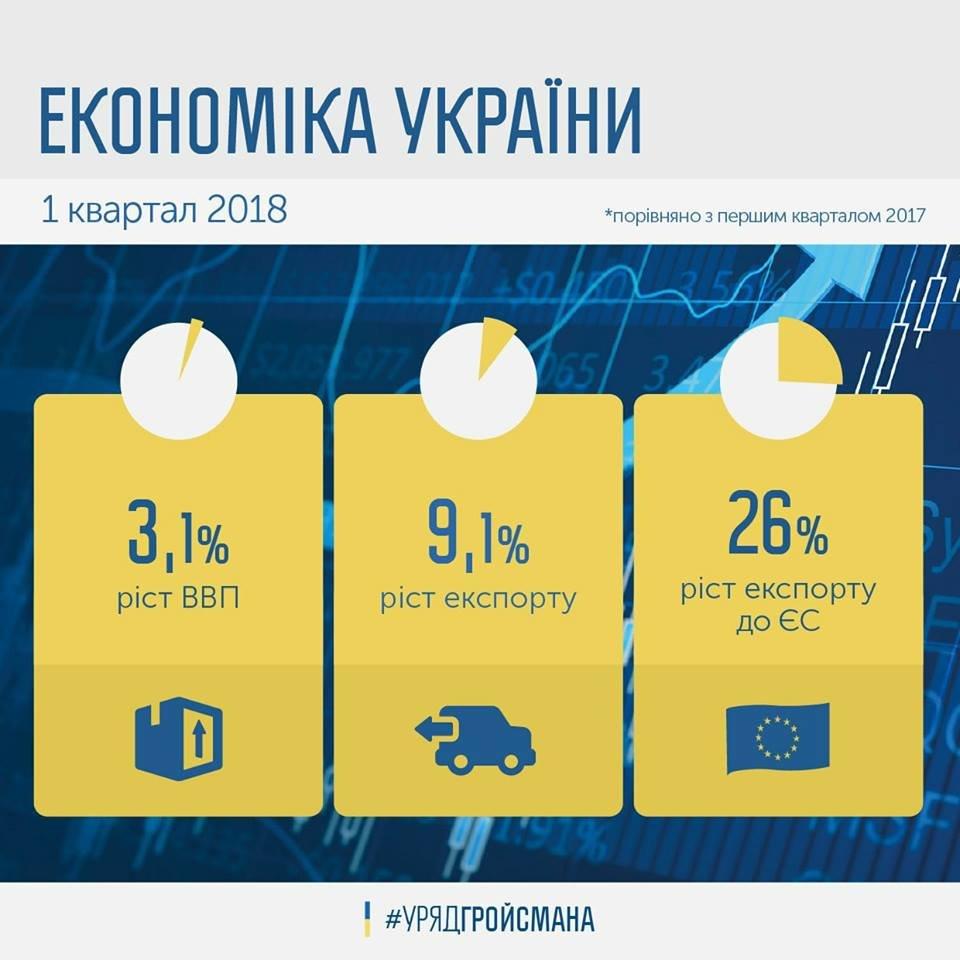 """Экономика Украины: есть ли у страны шанс стать """"европейским тигром"""", фото-1"""