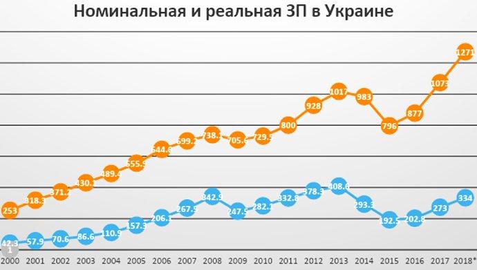 Так ли бедны украинцы, как им это кажется..., фото-2