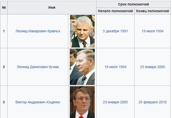 Провозглашение независимости, рождение гривны, Революция Достоинства: что криворожане знают о 27 годах независимой Украины, - ВИДЕО , фото-12