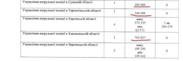 Кривой Рог на 2 месте по количеству разбитых патрульными Приусов, фото-2