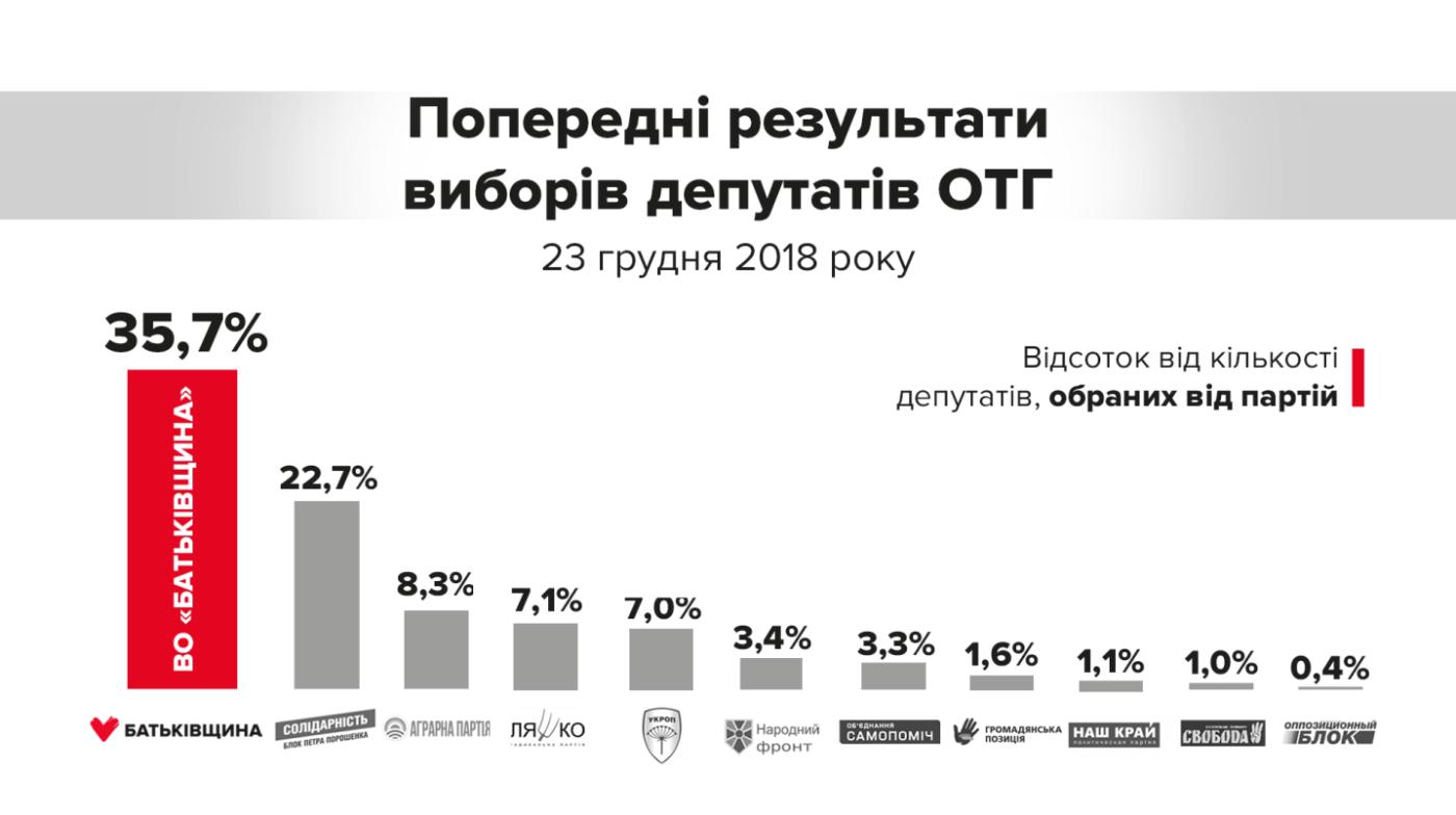 Тимошенко: безоговорочную победу на выборах в ОТГ одержала ''Батьківщина'', фото-1