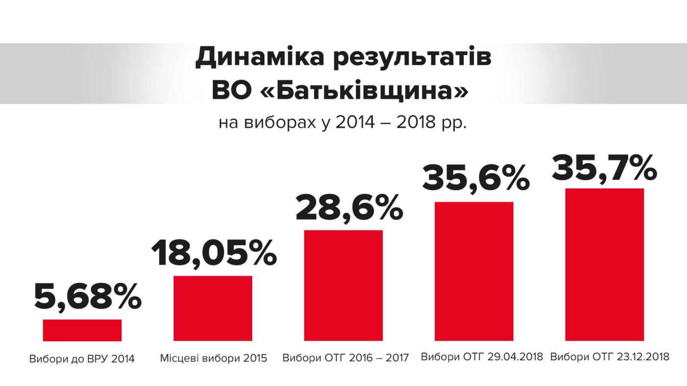 Тимошенко: безоговорочную победу на выборах в ОТГ одержала ''Батьківщина'', фото-2