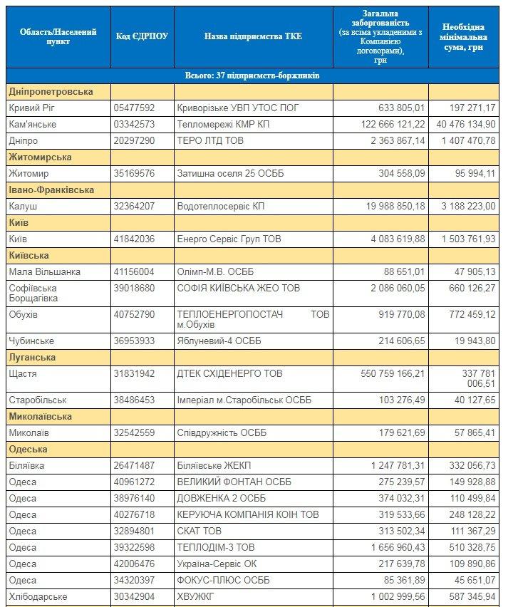 НАК «Нафтогаз Украины» сообщил о риске прекращения газоснабжения криворожского предприятия с 1 февраля, фото-1