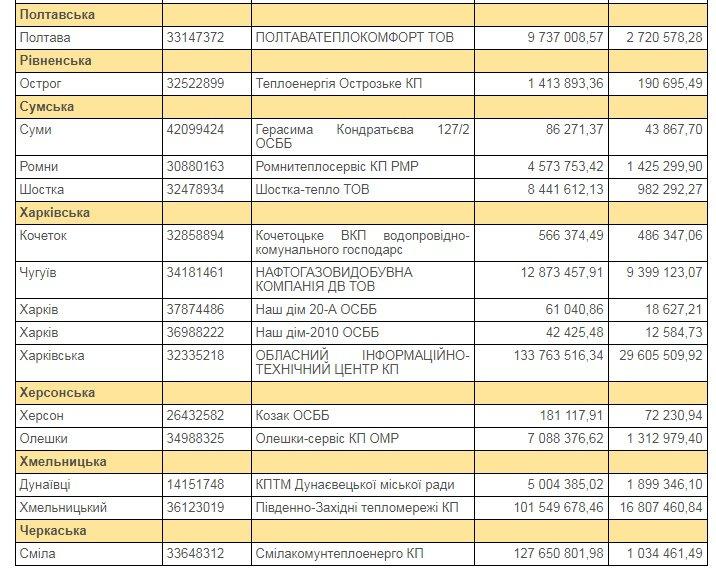 НАК «Нафтогаз Украины» сообщил о риске прекращения газоснабжения криворожского предприятия с 1 февраля, фото-2