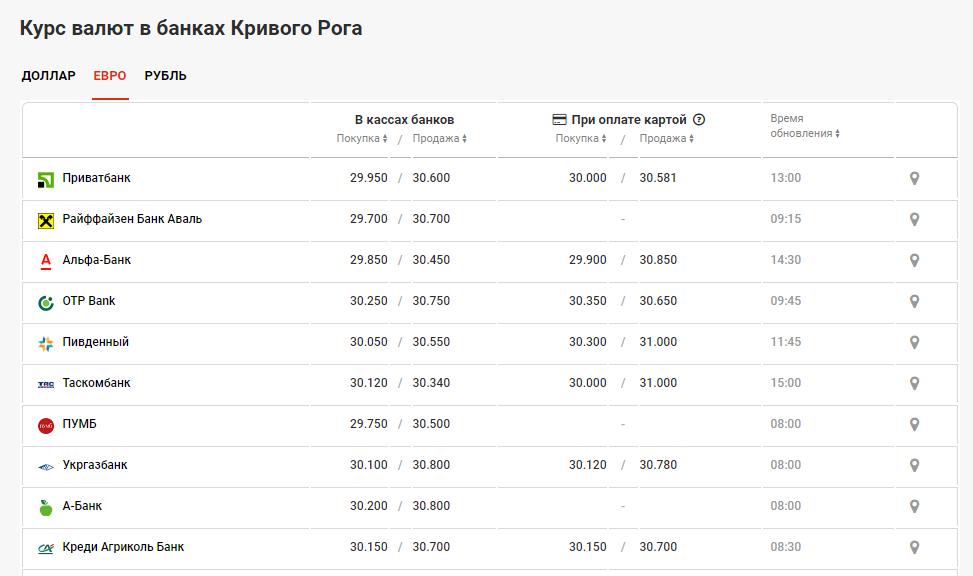 курс валют в банках Кривого Рога 7 июля