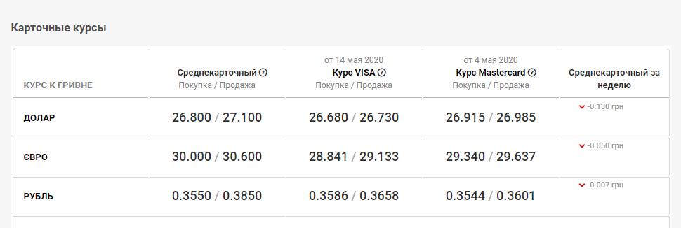 курс валют в банках Кривого Рога 9 июля