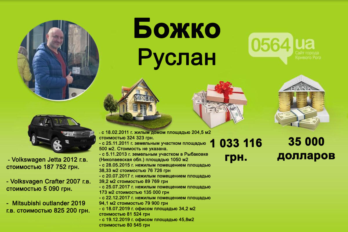Какую недвижимость и доходы задекларировал новый директор криворожского коммунального предприятия, - ДЕКЛАРАЦИЯ , фото-1