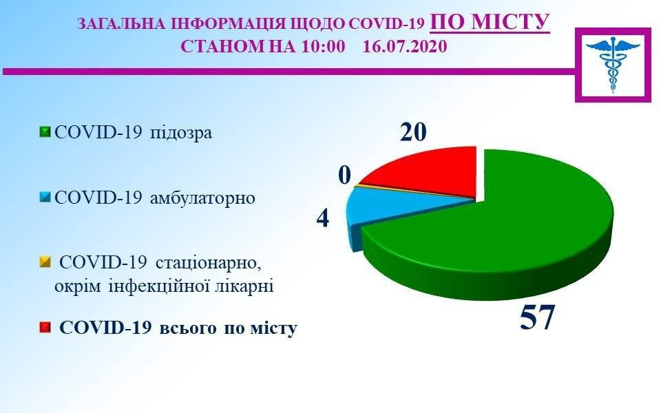 """В """"инфекционке"""" Кривого Рога находятся 47 пациентов, с Covid-19 - 16 человек, с подозрением - 25, - СТАТИСТИКА , фото-1"""