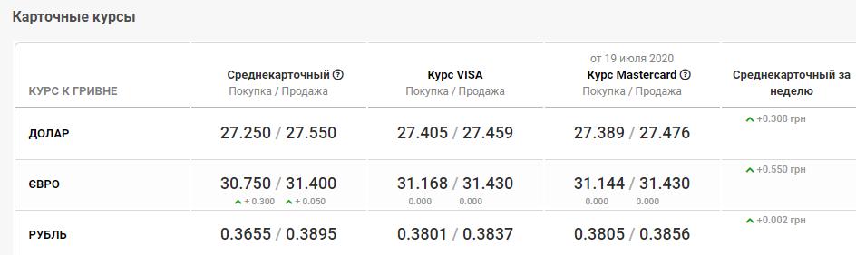 курс валют в банках Кривого Рога 20 июля